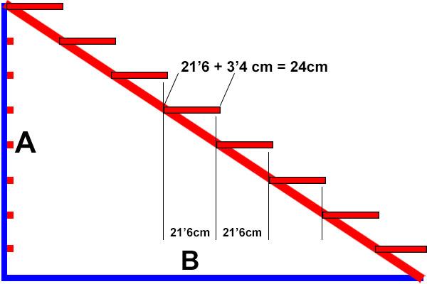 Huella de escalones para escaleras